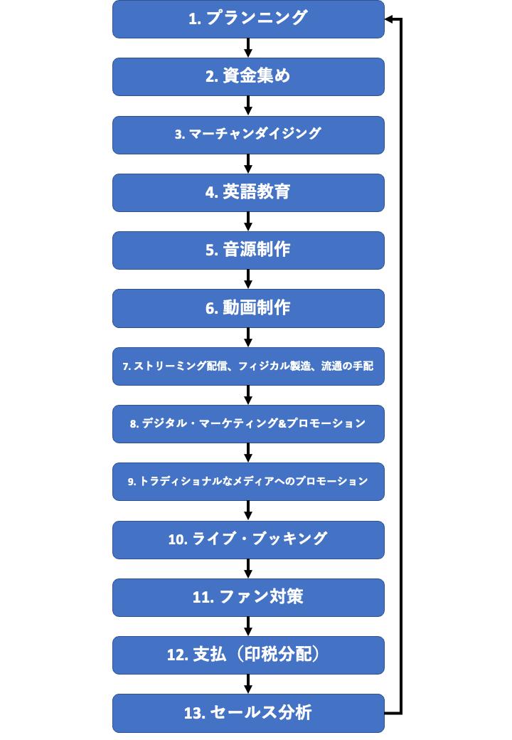 ent-mktgのWorkflow