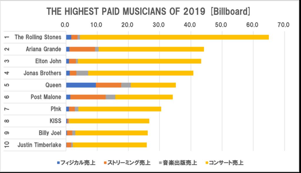 売上が上位のミュージシャン2019年