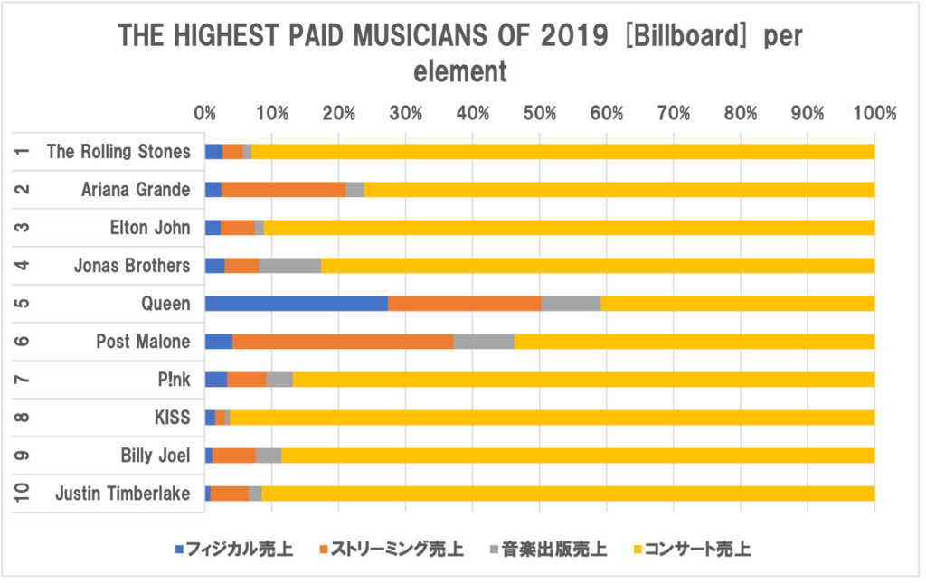 売上が上位のミュージシャン2019年 売上比率