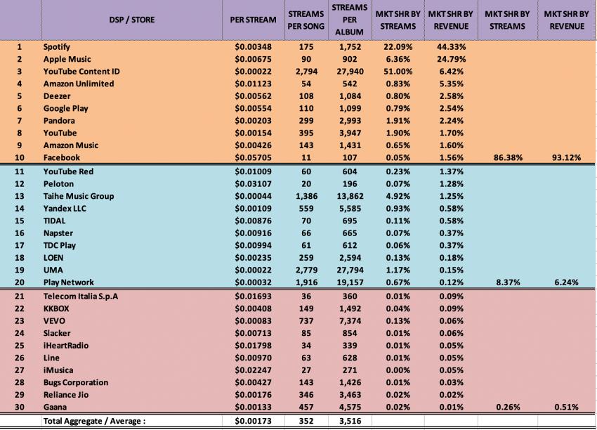 ストリーミング・プラットフォームごとの再生単価の比較