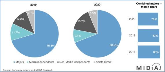 メジャー・レーベルとインディペンデントのストリーミング売上比率
