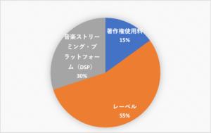音楽ストリーミングの分配比率(国際標準)