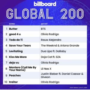 Billboard Global 200 2021/06/12