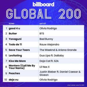 Billboard Global 200 2021/06/19
