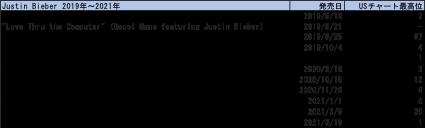 Justin Bieberリリース・スケジュール2019-2021
