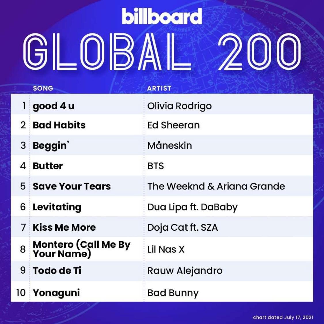 Billboard Global 200 2021/07/17付