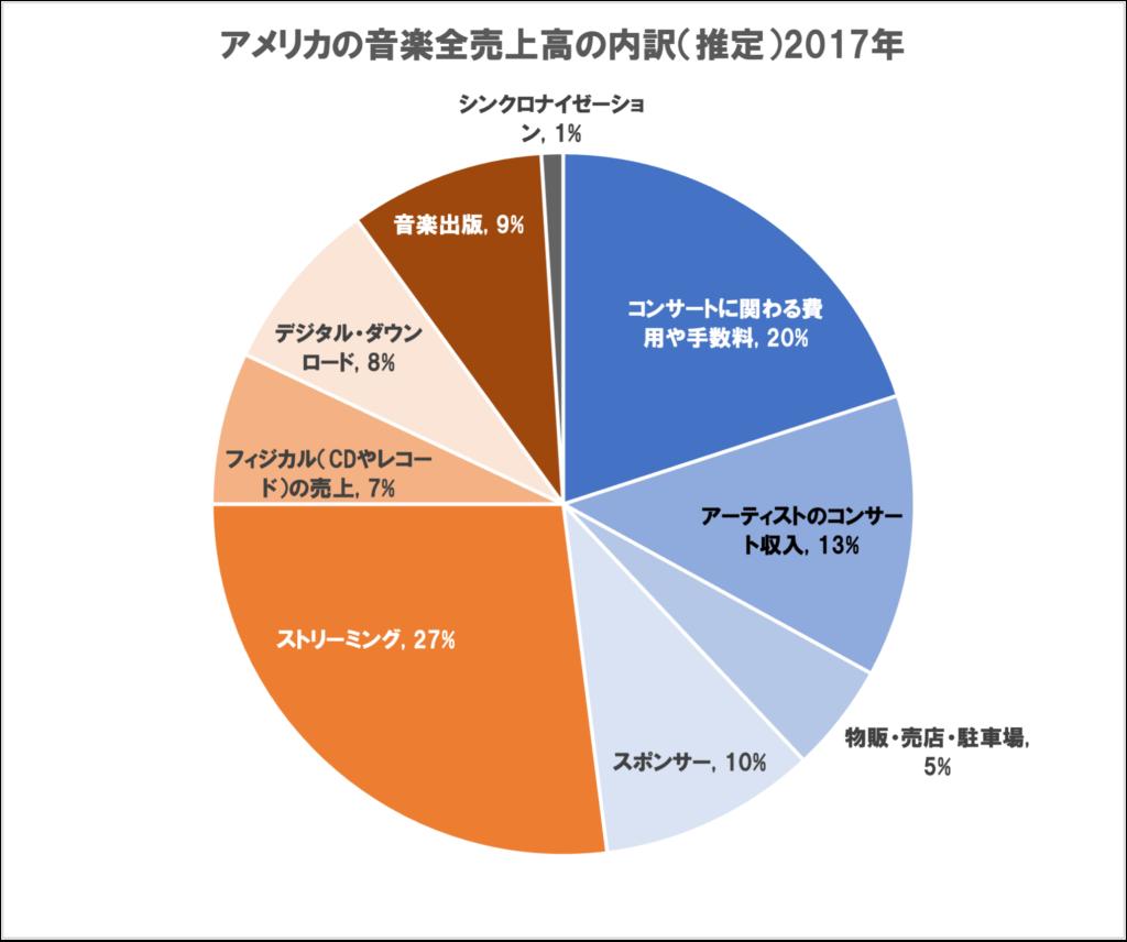 アメリカ音楽売上高の内訳(グラフ)
