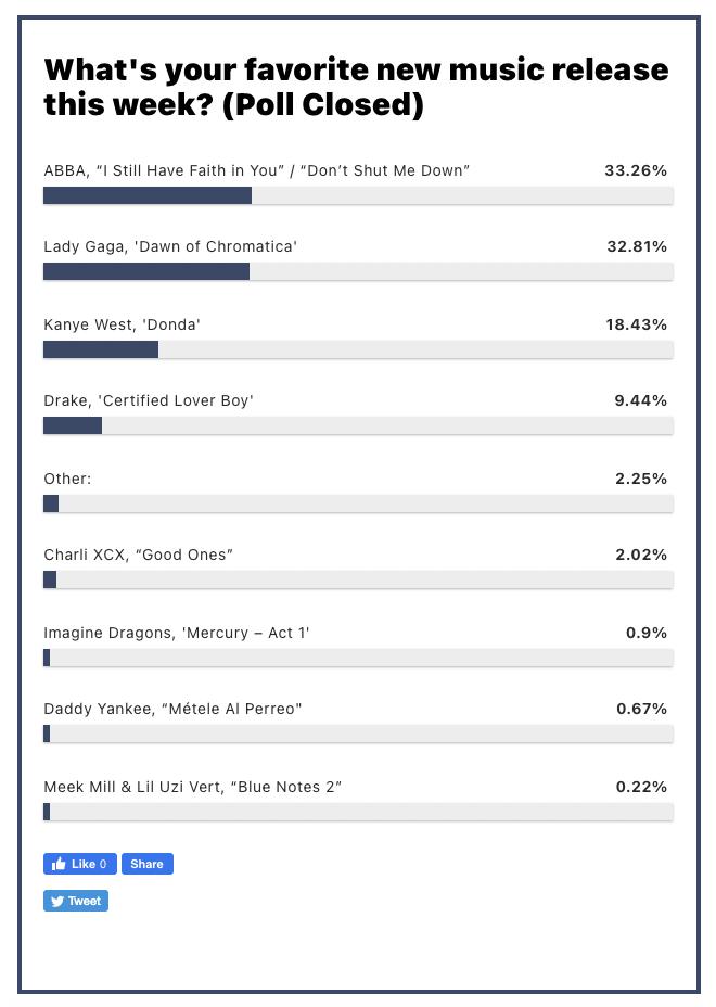 Billboard 人気投票の結果